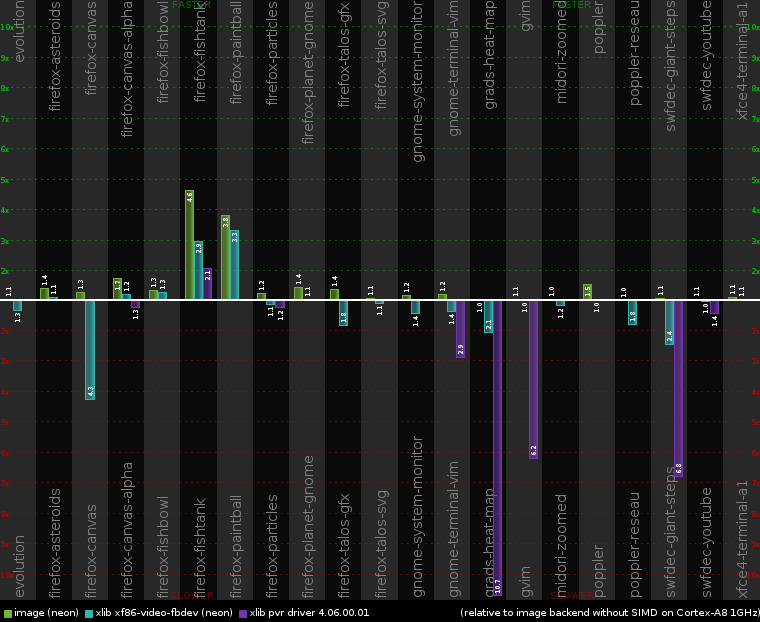 2012-05-04-cairo-perf-chart-cortex-a8.png