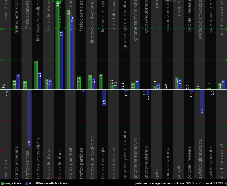2012-05-04-cairo-perf-chart-cortex-a9.png