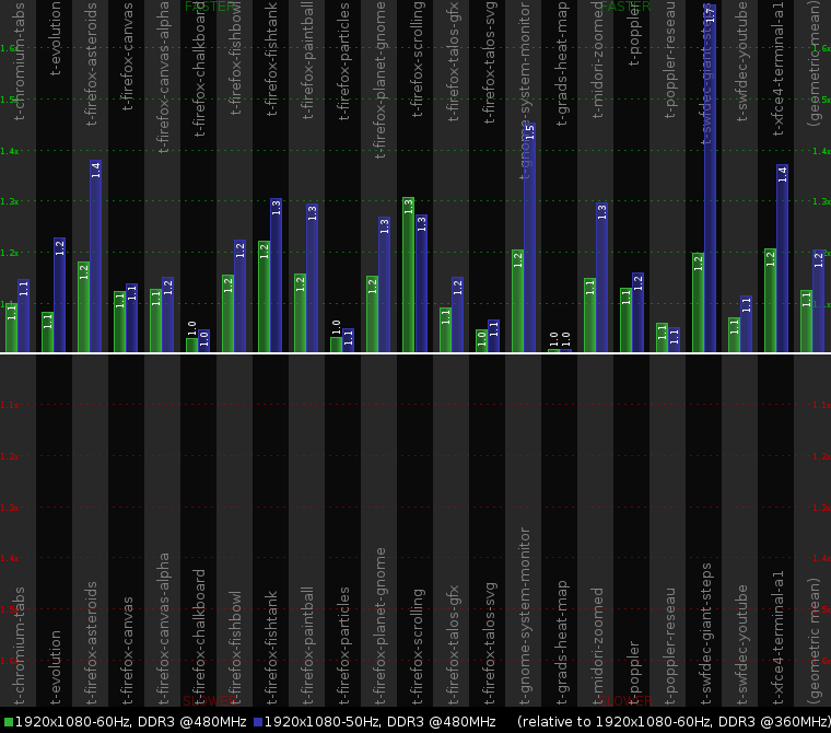 2013-06-27-cairo-perf-chart.png